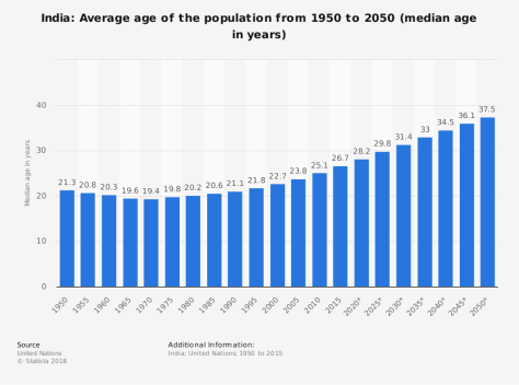 statistic_id254469_median-age-of-the-population-in-india-2015