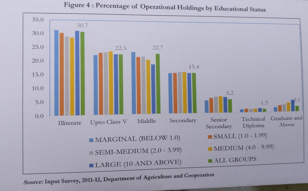 agri edu land holdings wise