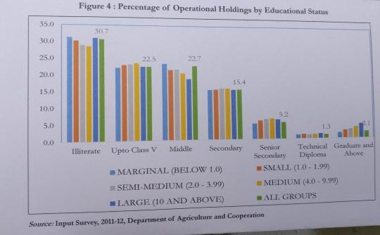 agri edu land holdings wise