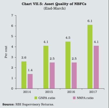 NBFC Asset Quality RBI