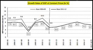 GDP back series