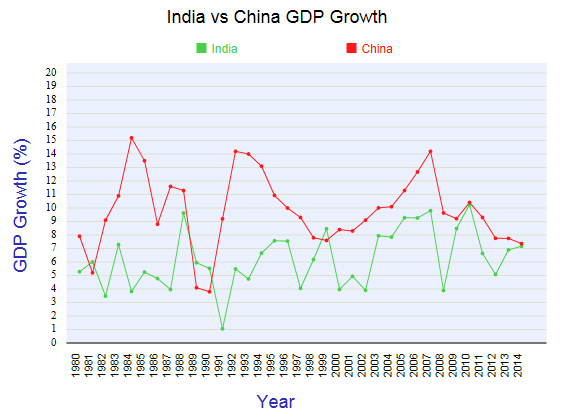 india-china-gdp-growth