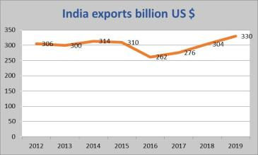 Exports India