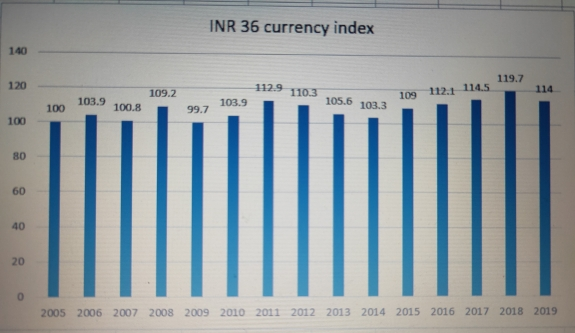 INR 36 CUR INDEX