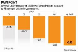 TATA power Mundra